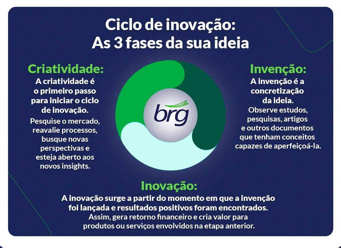 infográfico da BRG explica a inovação na contabilidade